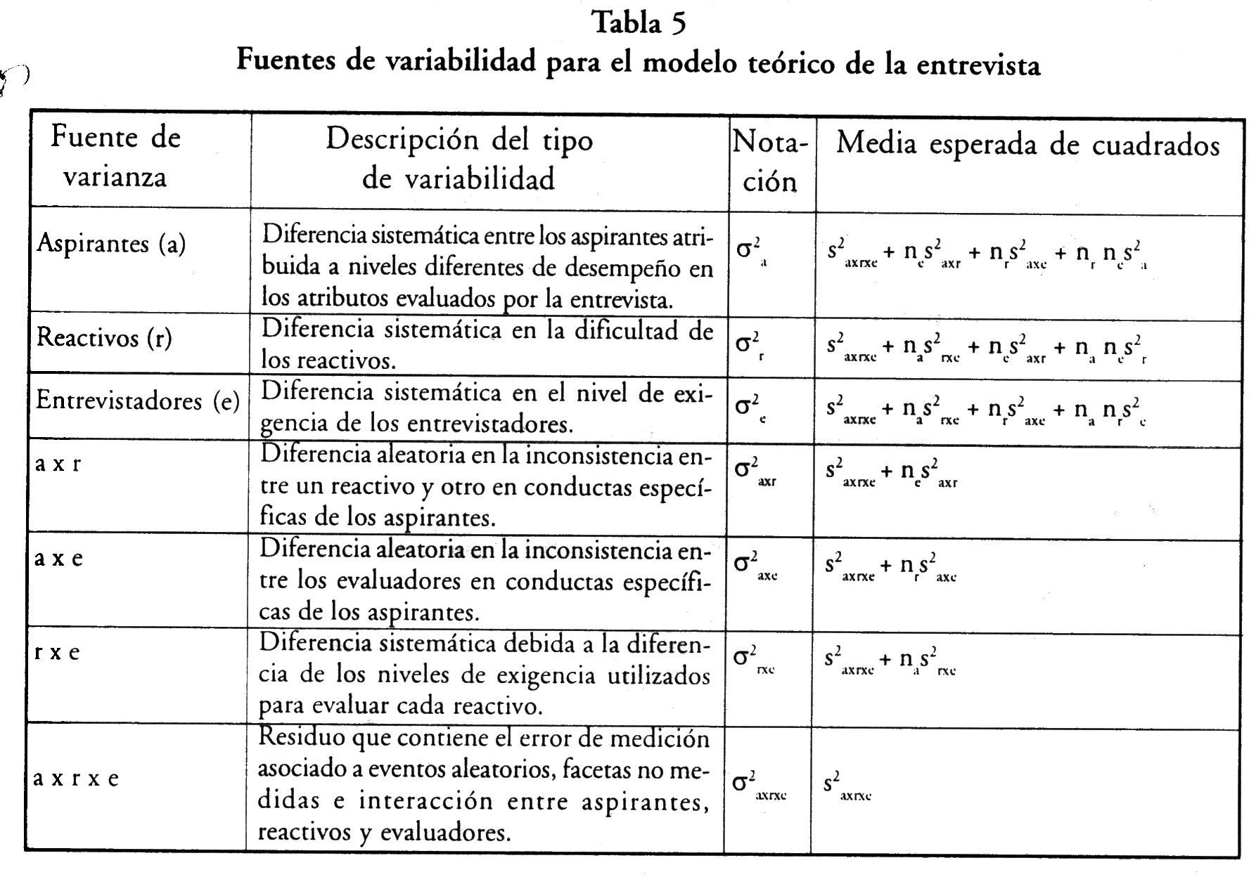 Revista de la Educación Superior No.119.